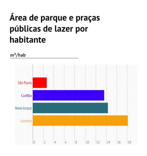 área de parques por habitante em sp